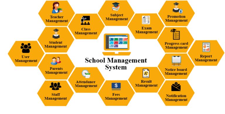 School Management system[Project by C programming]