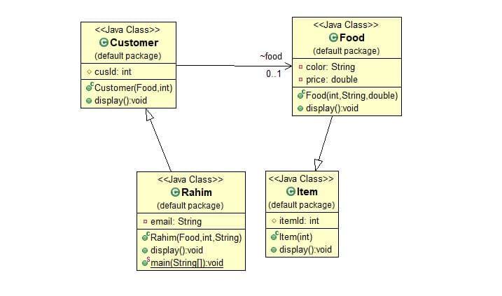 UML Diagram to JAVA code [problem 2]