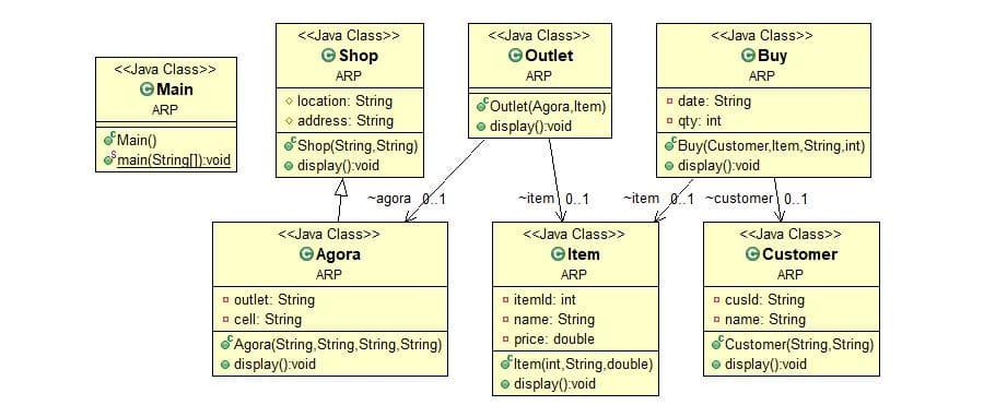 UML Diagram to JAVA code [problem 3] 1