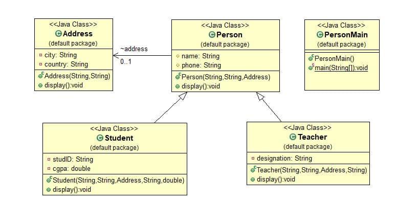 UML Diagram to JAVA code [problem 4]