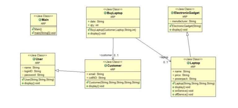 UML Diagram to JAVA code [problem 5]
