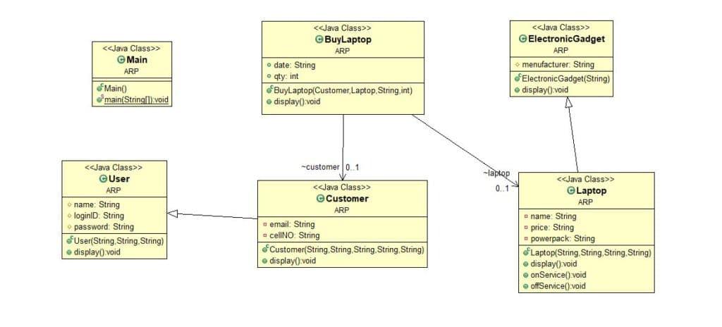 UML Diagram to JAVA code [problem 5]