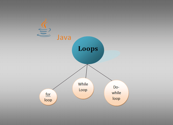 "Do you know ""What is Loop in Java ?"""