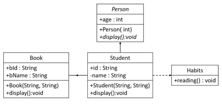 UML[ 01 ] Code with Abstract and Interface