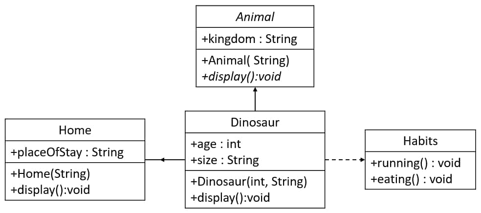 UML[ 02 ] Code with Abstract and Interface 1