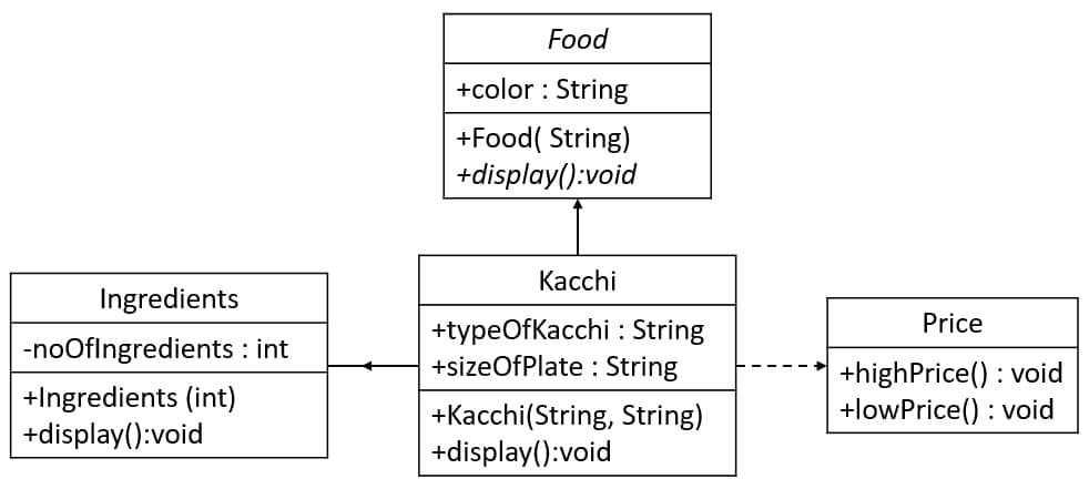 UML[ 03 ] Code with Abstract and Interface